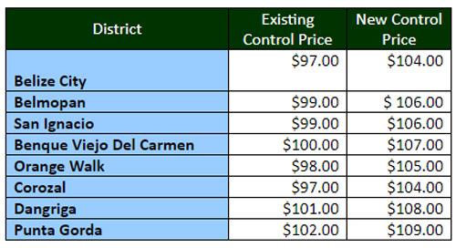 Butane prices